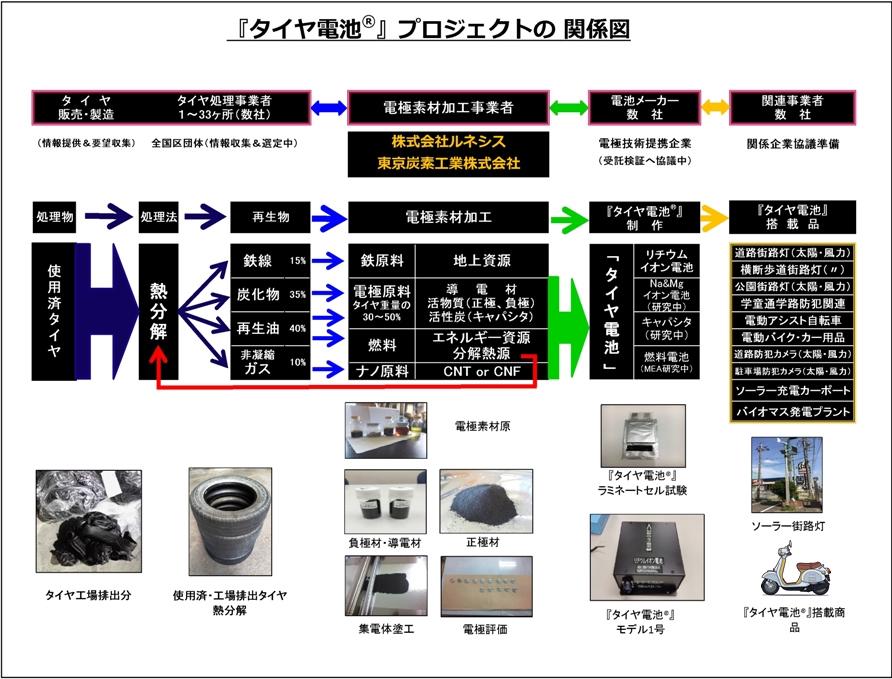 『タイヤ電池®』プロジェクトの関係図
